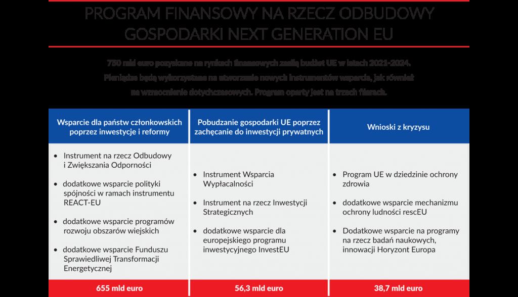 Program finansowy na rzecz odbudowy gospodarki Next Generation EU  750 mld euro pozyskane na rynkach finansowych zasilą budżet UE w latach 2021-2024 Pieniądze będą wykorzystane na utworzenie nowych instrumentów wsparcia, jak również na wzmocnienie dotychczasowych. Program oparty jest na trzech filarach.  Wsparcie dla państw członkowskich poprzez inwestycje i reformyPobudzanie gospodarki UE poprzez zachęcanie do inwestycji prywatnychWnioski z kryzysu •Instrument na rzecz Odbudowy i Zwiększania Odporności •dodatkowe wsparcie polityki spójności w ramach instrumentu REACT-EU •dodatkowe wsparcie programów rozwoju obszarów wiejskich •dodatkowe wsparcie Funduszu Sprawiedliwej Transformacji Energetycznej•Instrument Wsparcia Wypłacalności •Instrument na rzecz Inwestycji Strategicznych •dodatkowe wsparcie dla europejskiego programu inwestycyjnego InvestEU•Program UE w dziedzinie ochrony zdrowia •dodatkowe wsparcie mechanizmu ochrony ludności rescEU •Dodatkowe wsparcie na  programy na rzecz badań naukowych, innowacji Horyzont Europa 655 mld euro56,3 mld euro38,7 mld euro