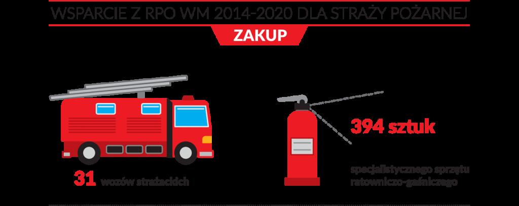 wsparcie z RPO WM 2014-2020 dla straży pożarnej: zakup 34 wozów strażackich, 394 sztuk specjalistycznego sprzętu ratowniczo-gaśniczego